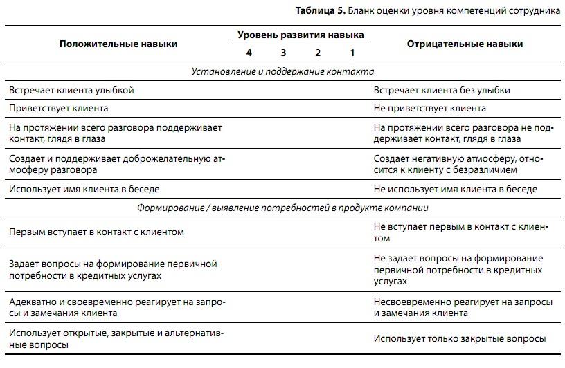 индивидуальный план развития сотрудника банка образец - фото 3